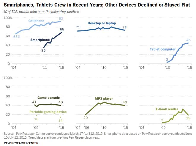 Device ownership statistics