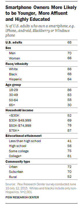 Demographics of smartphone owners